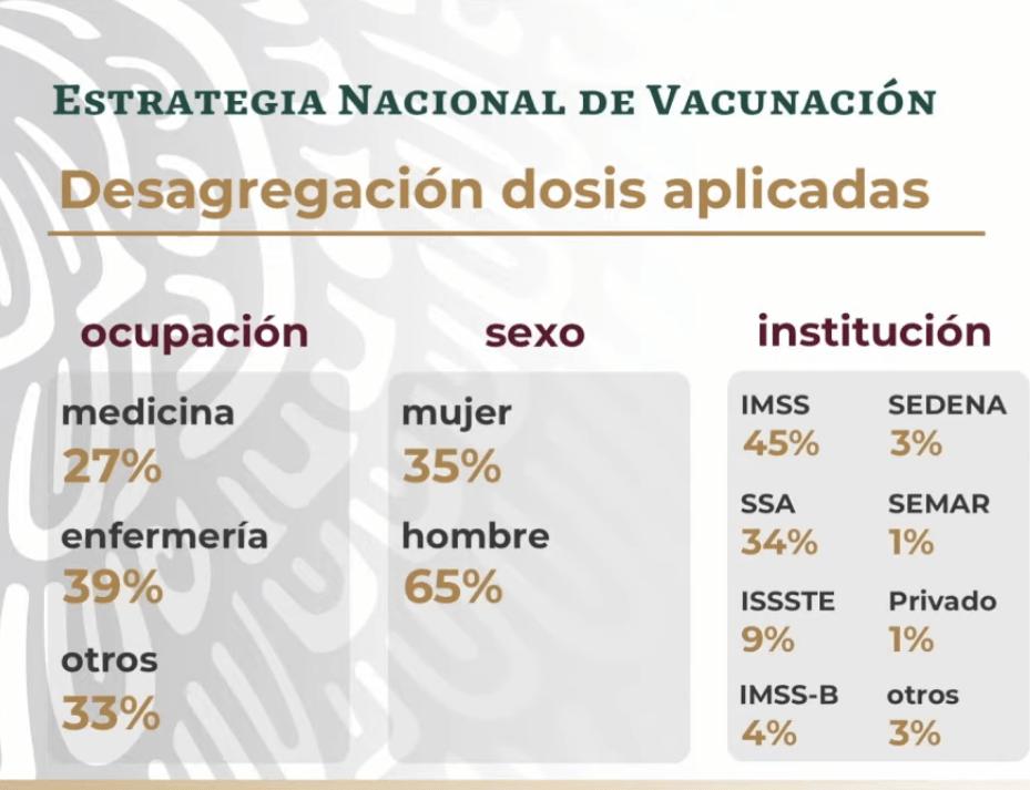 DOSIS APLICADAS DISGREGACION-min