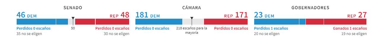 Resultados diferentes elecciones-min